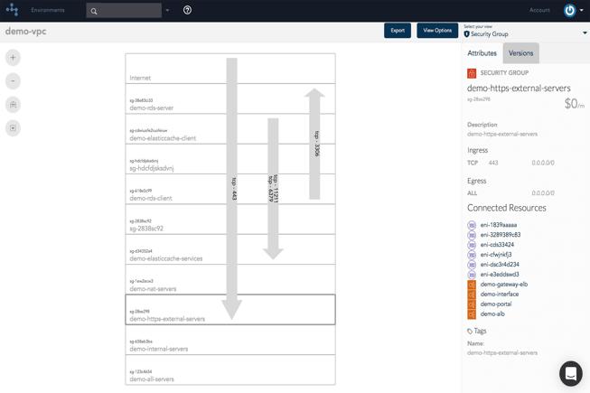 AWS cloud diagrams security view