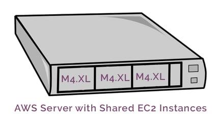 AWS_Server_Shared_Ec2_Instances