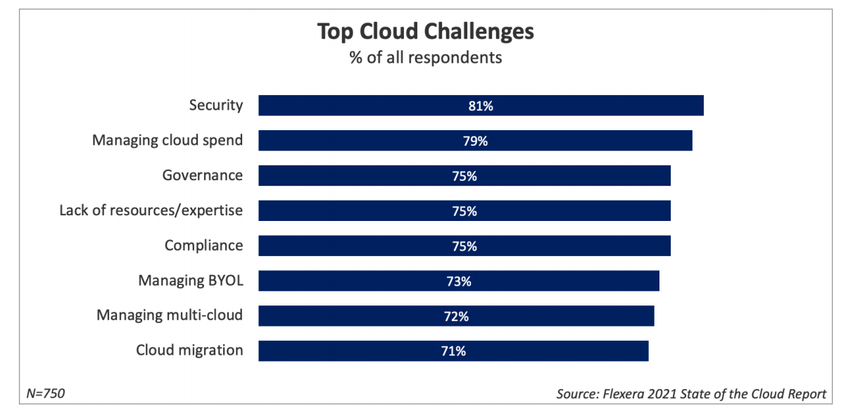 Cloud_Challenges