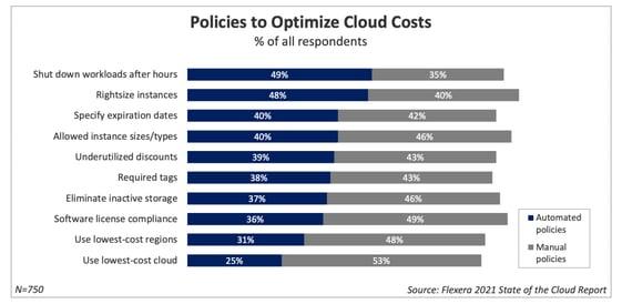 Cloud_Costs_2021