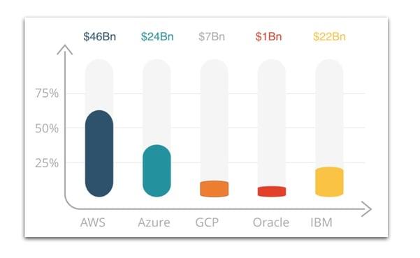 Cloud_Market_Share