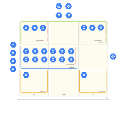GCP Google Cloud Diagram Generator