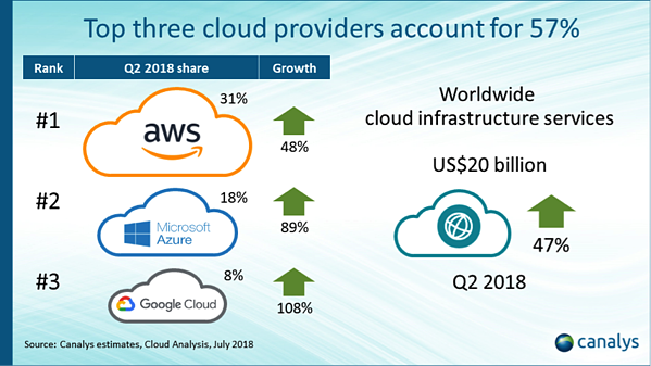 cloud providers 2018